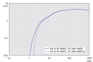 PC 3004 VARIO - Pumping speed graph