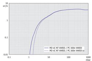 PC 3004 VARIO - 抽速曲线