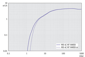 MD 4C NT VARIO - Pumping speed graph