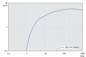 MD 4 NT VARIO - Pumping speed graph