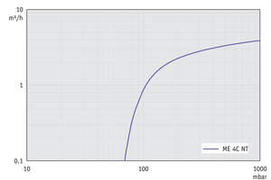ME 4C NT - Pumping speed graph at 50 Hz