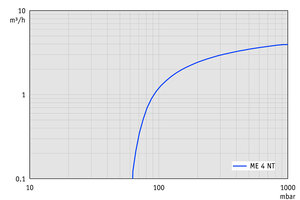 ME 4 NT - Pumping speed graph at 50 Hz