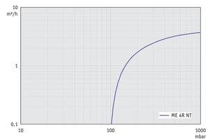 ME 4R NT - Pumping speed graph at 50 Hz