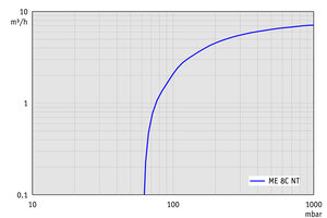 ME 8C NT +2AK - Pumping speed graph at 50 Hz