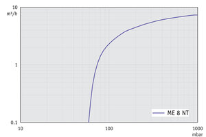 ME 8 NT - Pumping speed graph at 50 Hz