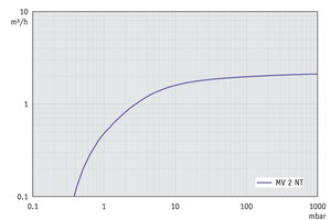 MV 2 NT - Pumping speed graph at 50 Hz