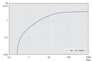 MV 2 NT VARIO - Pumping speed graph