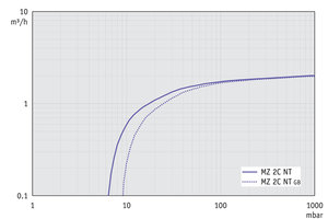 MZ 2C NT - Pumping speed graph at 50 Hz
