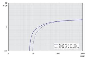 MZ 2C NT +AK+EK - 50 Hz下的抽速曲线