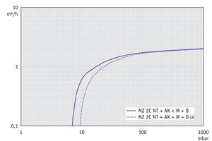 MZ 2C NT +AK+M+D - 50 Hz下的抽速曲线