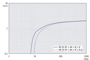MZ 2C NT +AK+M+D - Pumping speed graph at 50 Hz