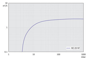 MZ 2D NT - Pumping speed graph at 50 Hz