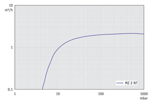 MZ 2 NT - Pumping speed graph at 50 Hz