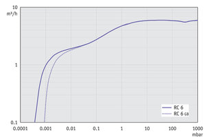 RC 6 - Pumping speed graph at 50 Hz