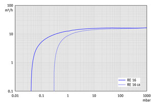 RE 16 - Pumping speed graph at 50 Hz