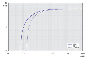 RE 6 - Pumping speed graph at 50 Hz