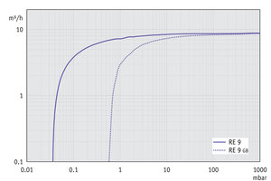RE 9 - Pumping speed graph at 50 Hz