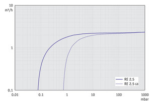 RE 2.5 - Pumping speed graph at 50 Hz