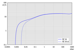 RZ 16 - Pumping speed graph at 50 Hz