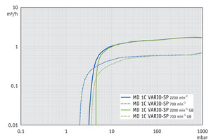 MD 1C VARIO-SP - Pumping speed graph