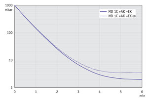 MD 1C +AK+EK - Pump down graph at 50 Hz