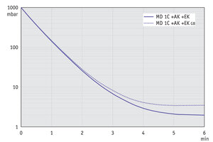 MD 1C +AK+EK - Pump down graph at 50 Hz (10 l volume)