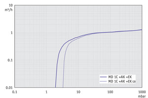 MD 1C +AK+EK - Pumping speed graph at 50 Hz