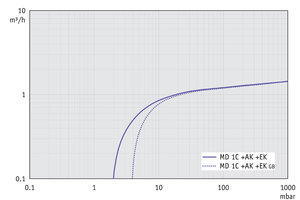 MD 1C +AK+EK - Pumping speed graph at 60 Hz
