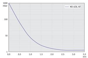 MD 4CRL NT - 50 Hz下的抽气曲线 (10升容积)