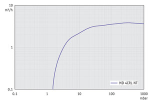 MD 4CRL NT - Pumping speed graph at 60 Hz