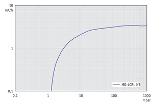 MD 4CRL NT - Pumping speed graph at 50 Hz
